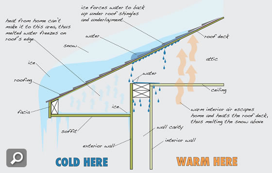 Ice Dams On Your Roof Or Frozen Gutters Heat Cable In